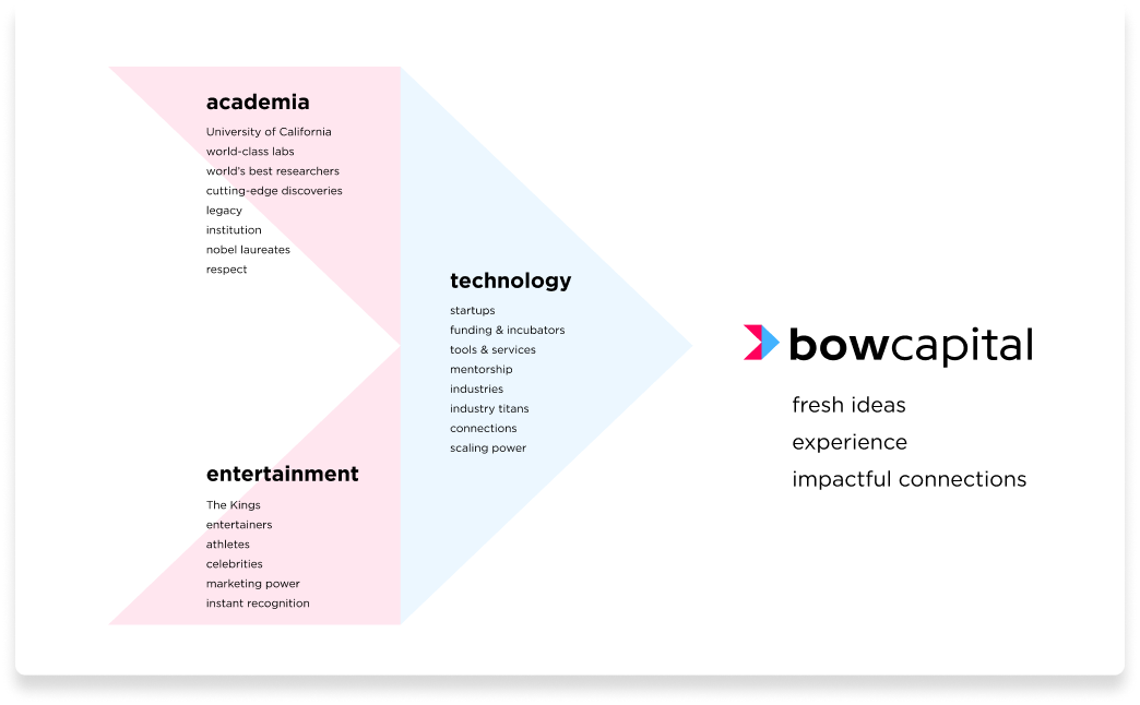 Bow Capital - Deck sample - Creating Brand Cohesion
