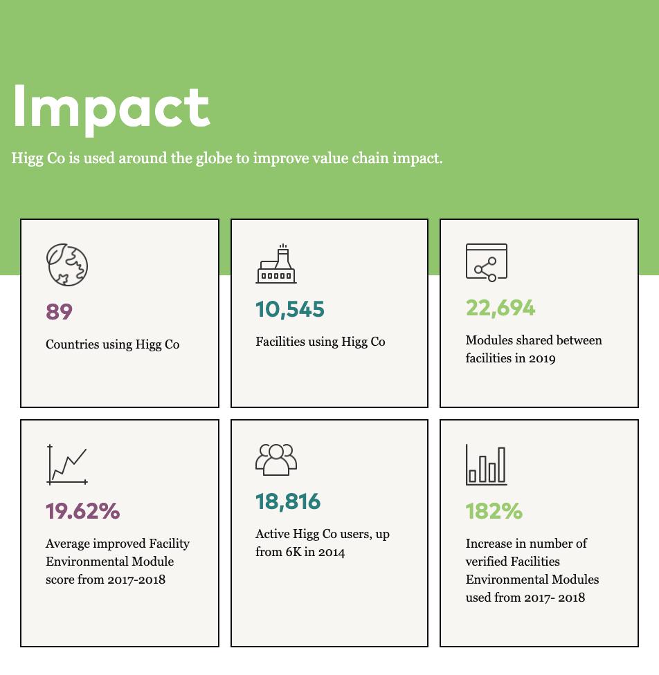 Brand Strategy Case Study - Higg Co - Impact Data