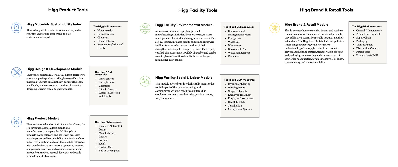 Brand Strategy Case Study - Higg Co - Product Marketing