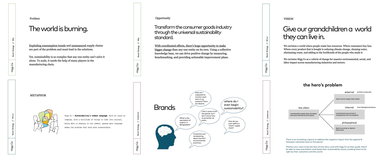 Brand Strategy Case Study - Higg Co - Strategy