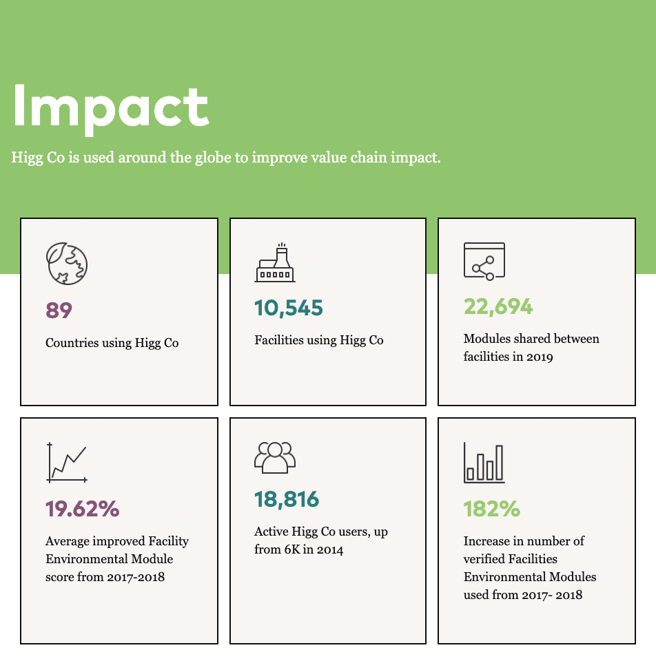 Brand Strategy Case Study - Higg Co - Impact Data